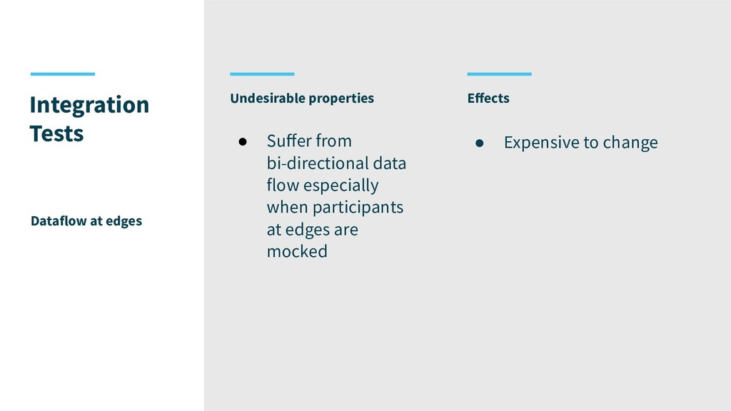 Undesirable properties Integration Tests Datafl...