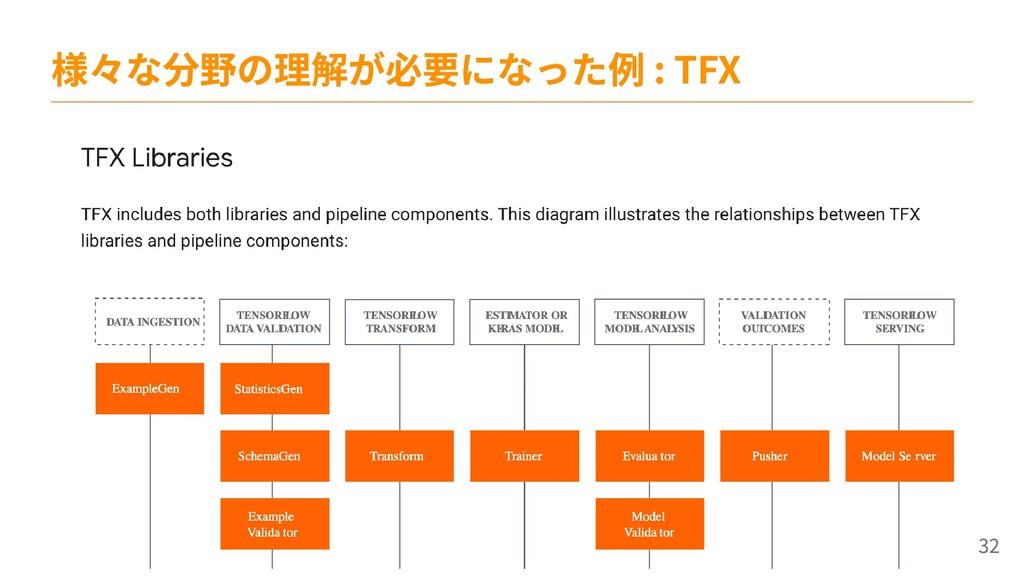 様々な分野の理解が必要になった例 : TFX 32