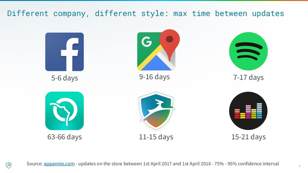 Different company, different style: max time be...