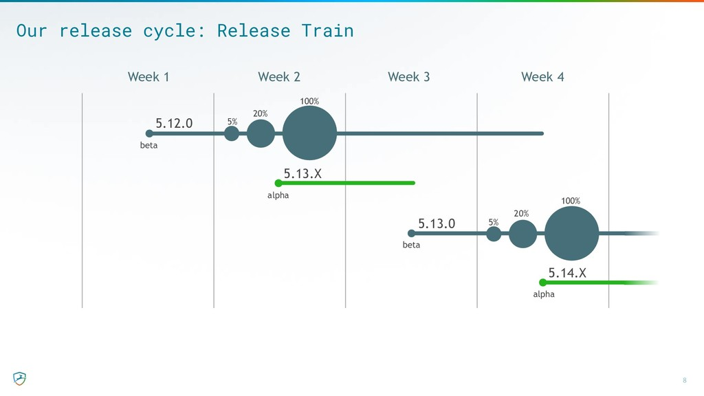 Our release cycle: Release Train 8 5.12.0 5.13....