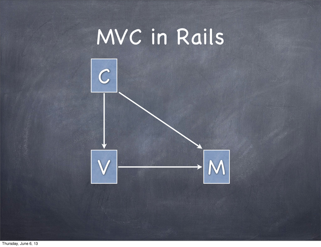 MVC in Rails C M V Thursday, June 6, 13