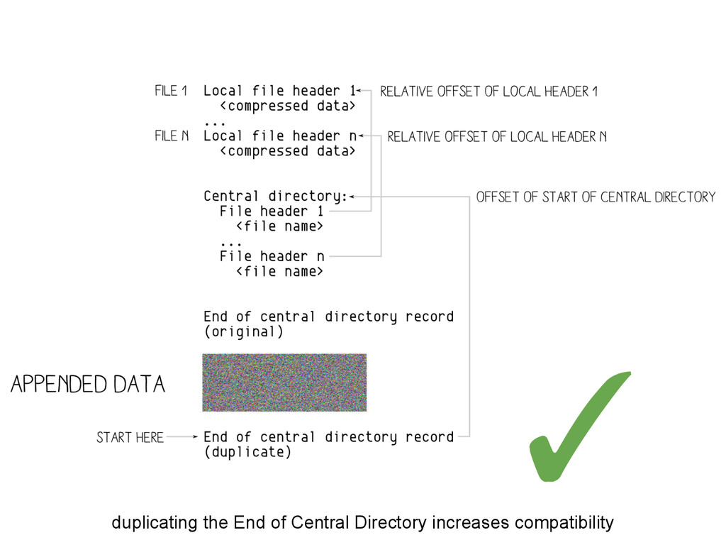 duplicating the End of Central Directory increa...