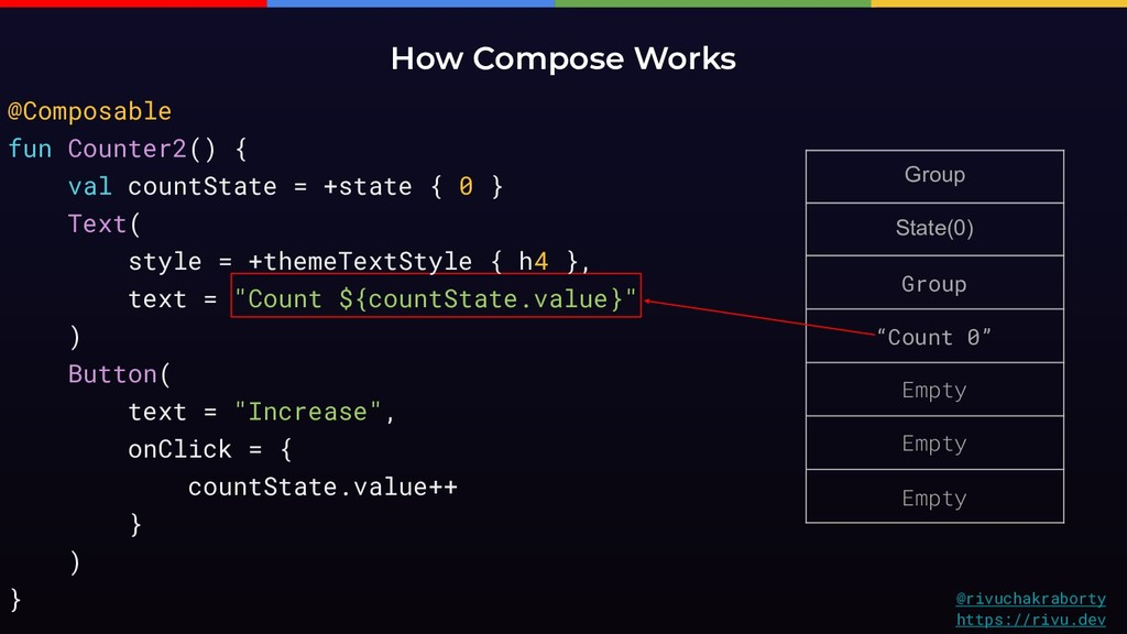 """Group State(0) Group """"Count 0"""" Empty Empty Empt..."""