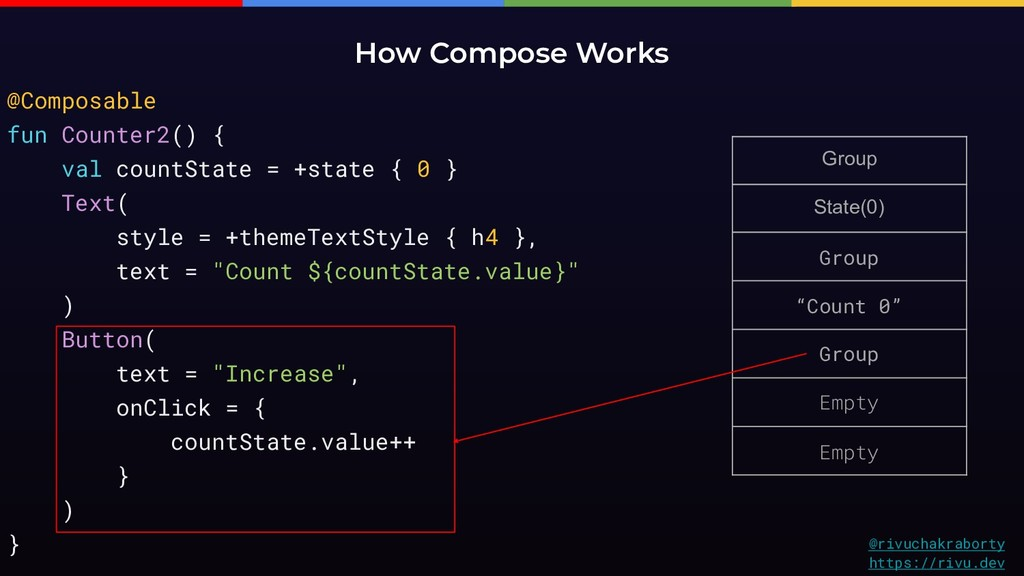 """Group State(0) Group """"Count 0"""" Group Empty Empt..."""