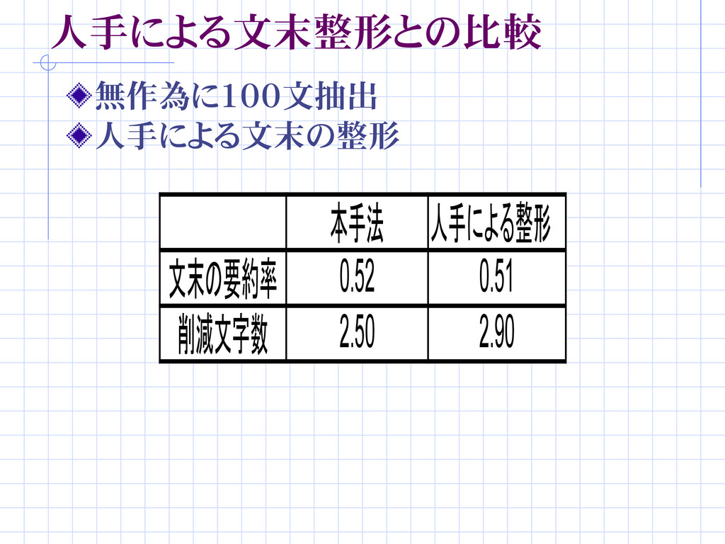 人手による文末整形との比較 無作為に100文抽出 人手による文末の整形 本手法 人手による整形...