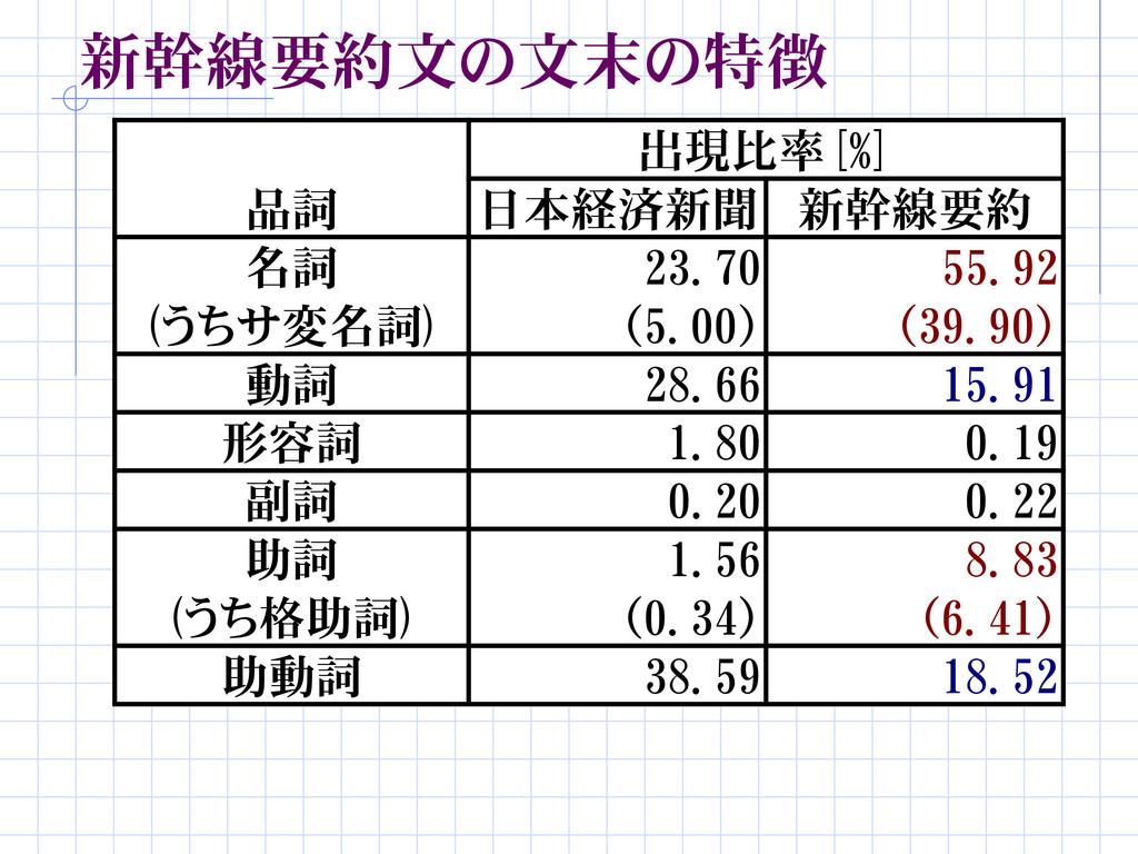 新幹線要約文の文末の特徴 品詞 日本経済新聞 新幹線要約 名詞 23.70 55.92 動詞 ...