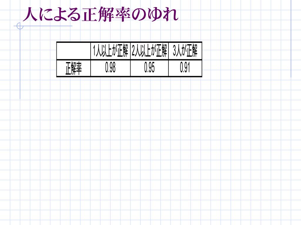 人による正解率のゆれ 正解率 0.98 0.95 0.91 1人以上が正解 2人以上が正解 3...