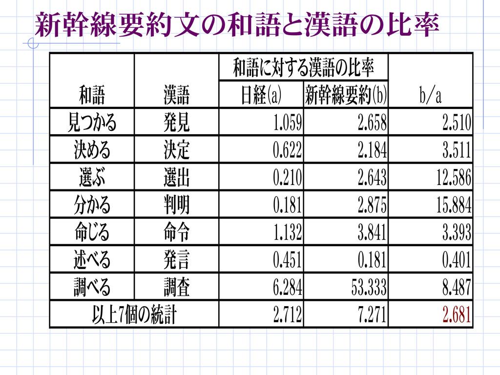 新幹線要約文の和語と漢語の比率 和語に対する漢語の比率 和語 漢語 b/a 見つかる 発見 1...