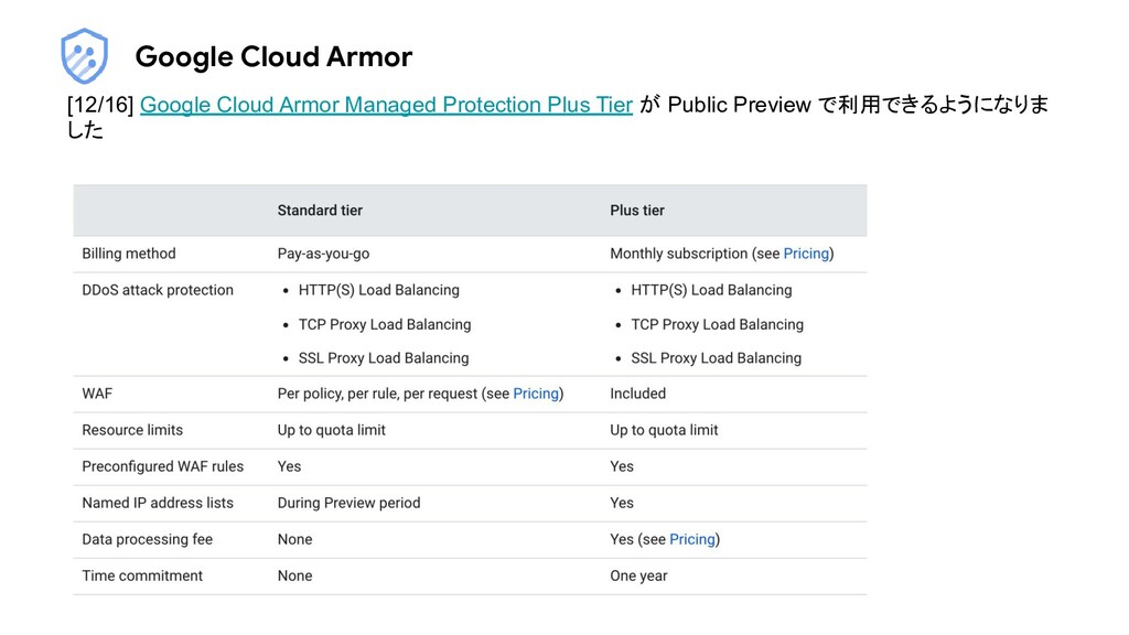 Google Cloud Armor [12/16] Google Cloud Armor M...