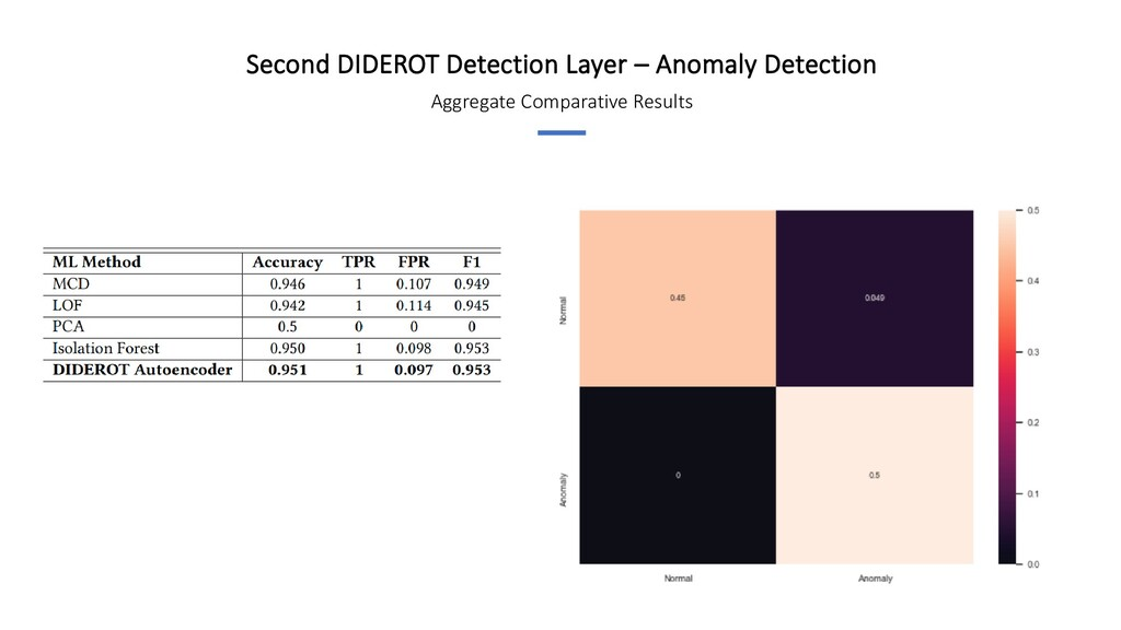 Aggregate Comparative Results Second DIDEROT De...