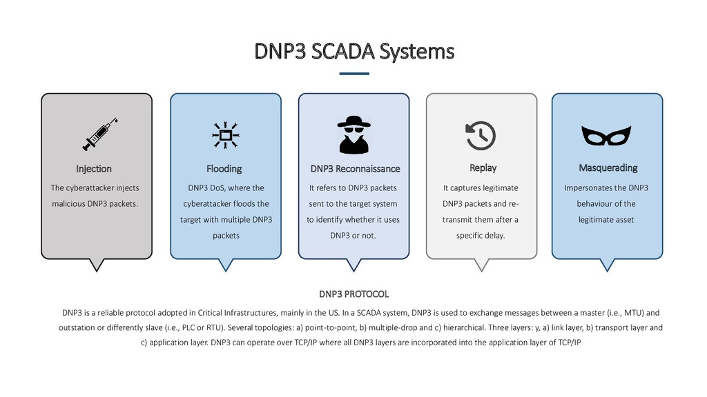 DNP3 PROTOCOL DNP3 is a reliable protocol adopt...