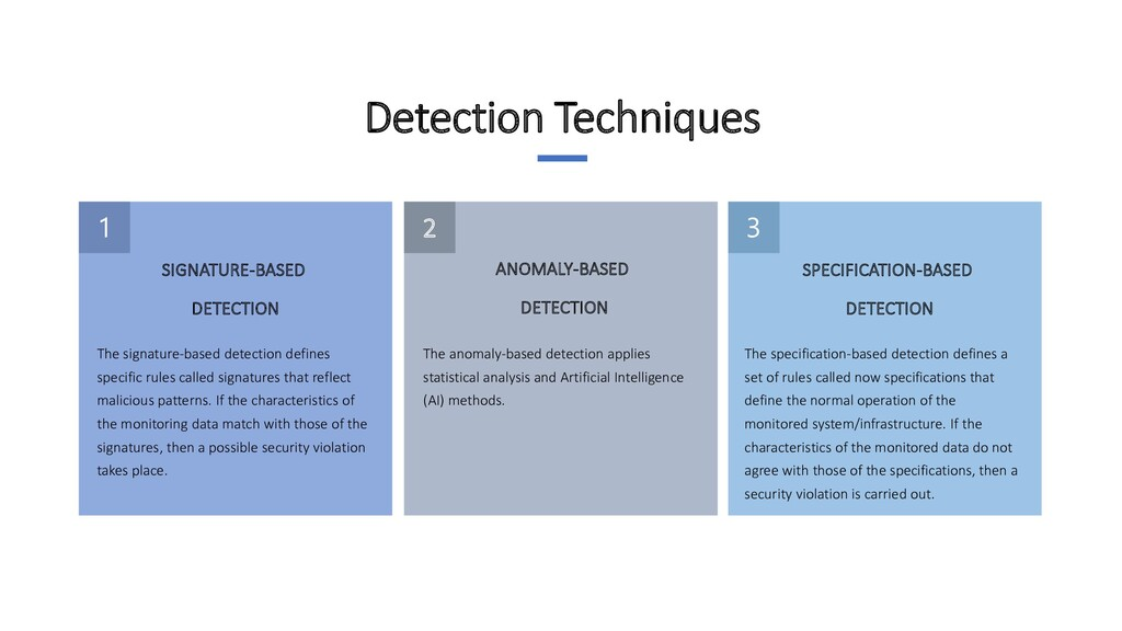 2 ANOMALY-BASED DETECTION SPECIFICATION-BASED D...