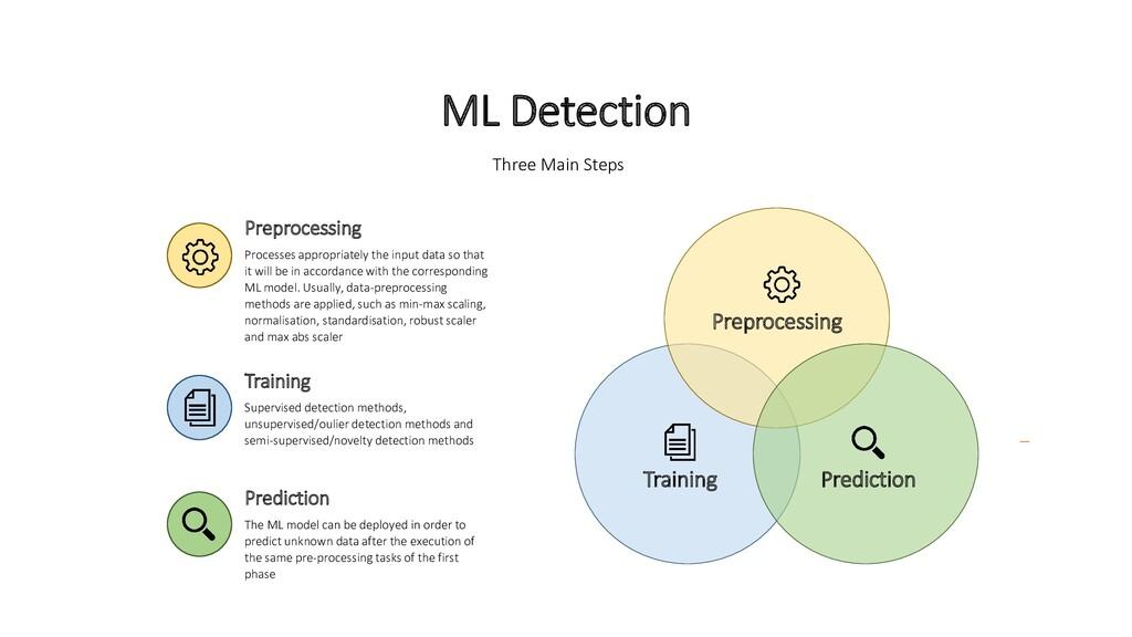 Preprocessing Prediction Training Three Main St...