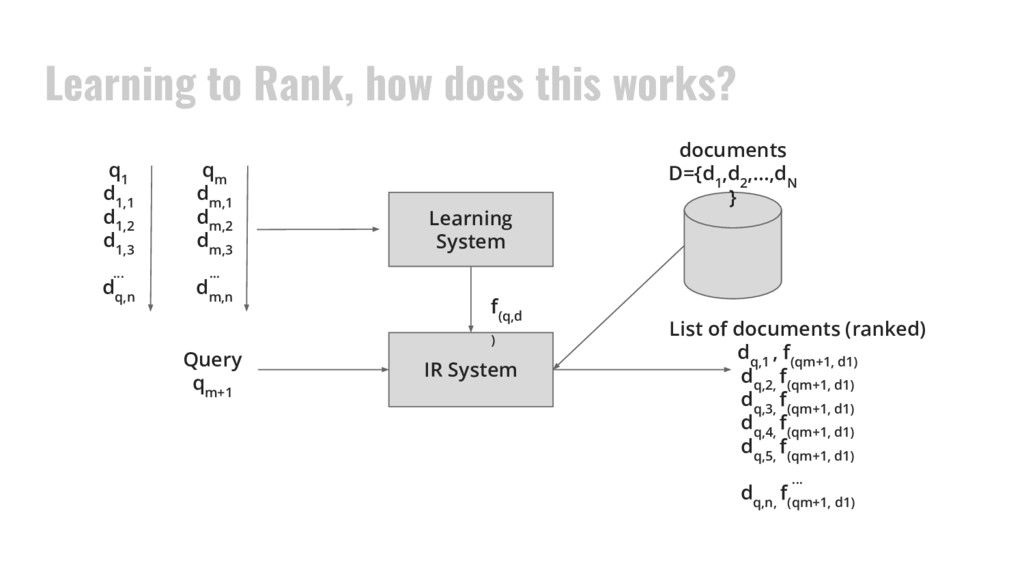 Learning to Rank, how does this works? document...