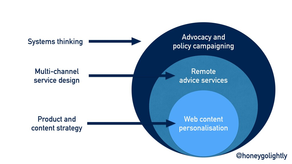 Advocacy and policy campaigning Remote advice s...