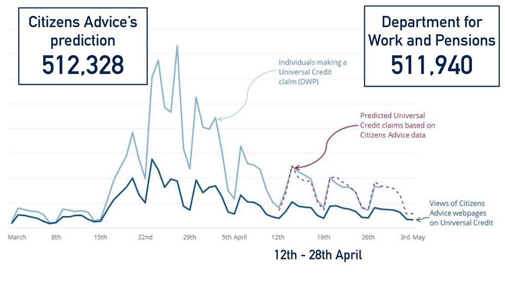 12th - 28th April Citizens Advice's prediction ...