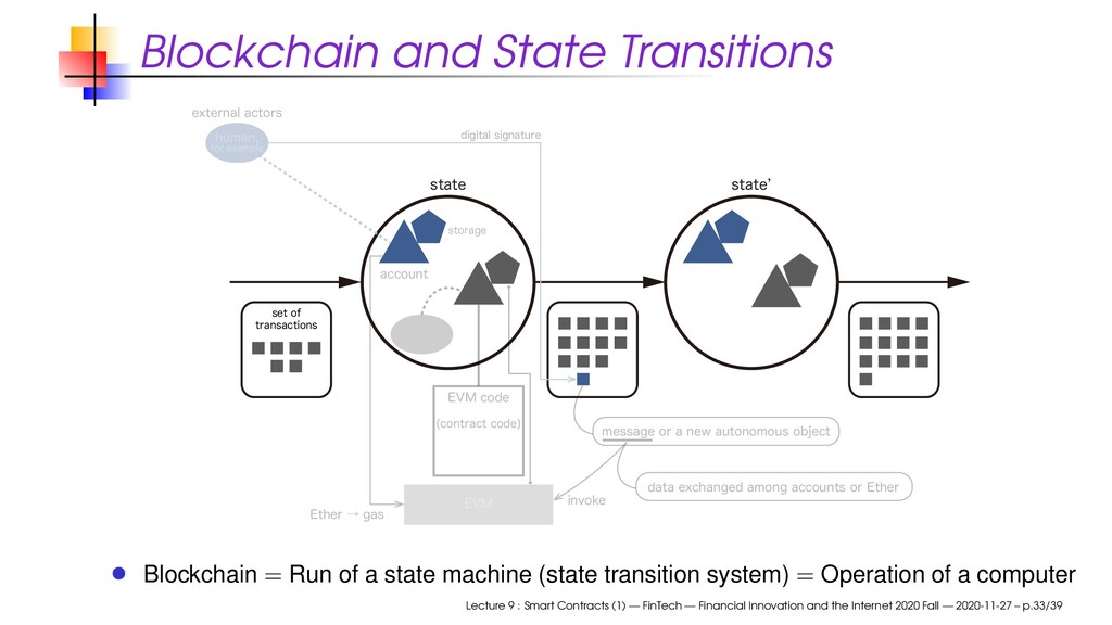 Blockchain and State Transitions TUBUF FYUFSOBM...