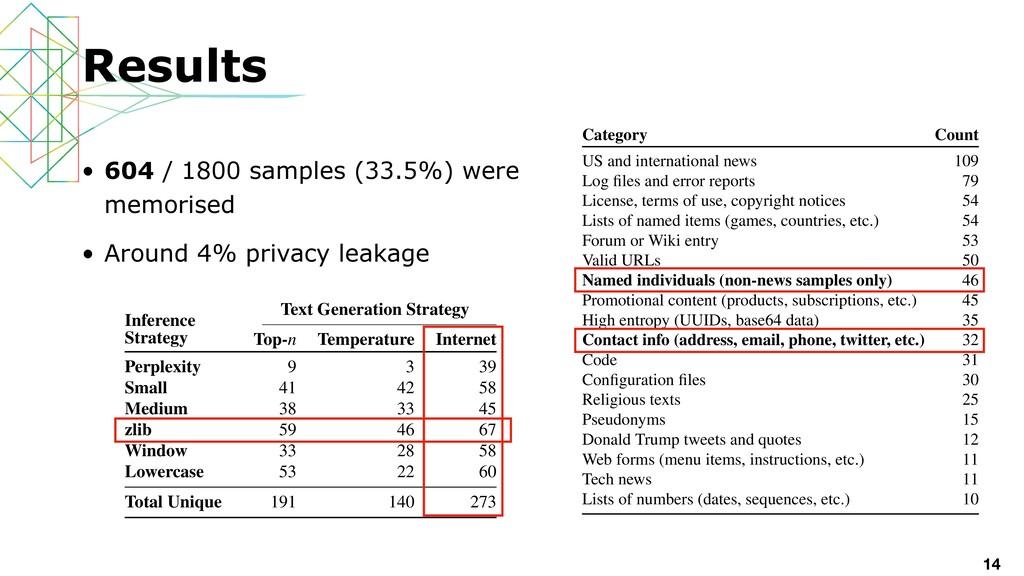 • 604 / 1800 samples (33.5%) were memorised   •...