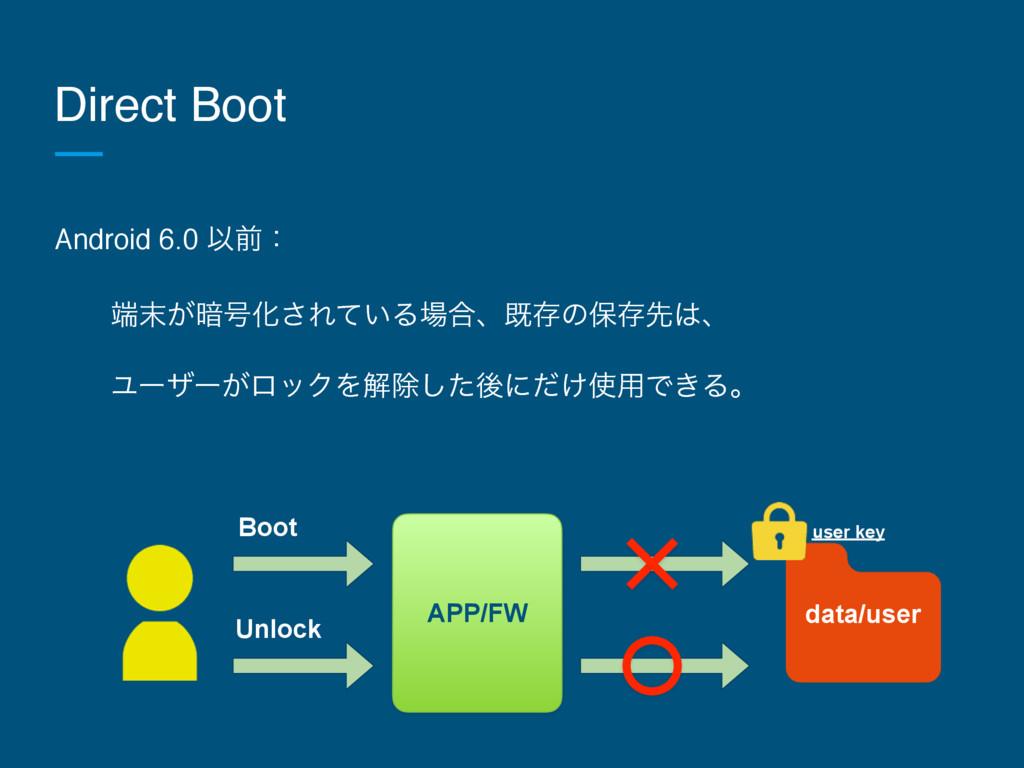 Direct Boot Android 6.0 Ҏલɿ ɹɹ͕҉߸Խ͞Ε͍ͯΔ߹ɺطଘͷ...
