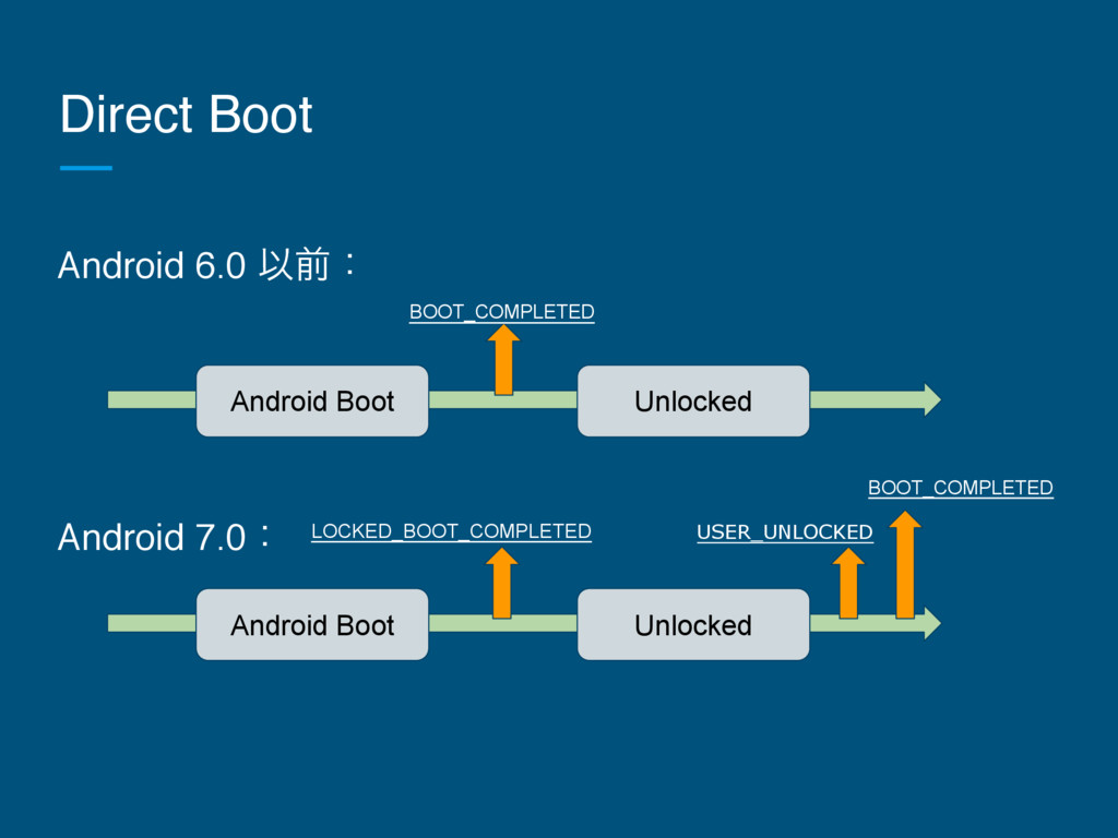 Android 6.0 Ҏલɿ Android 7.0ɿ Direct Boot Androi...
