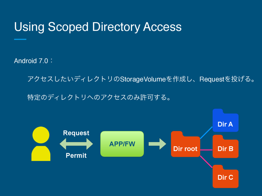 Using Scoped Directory Access Android 7.0ɿ ɹɹΞΫ...