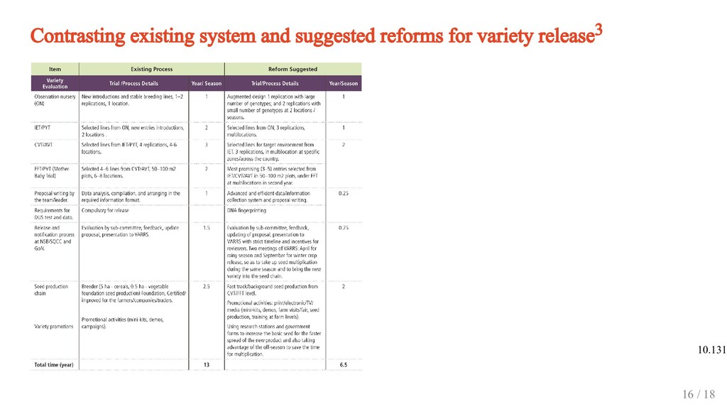 Contrasting existing system and suggested refor...