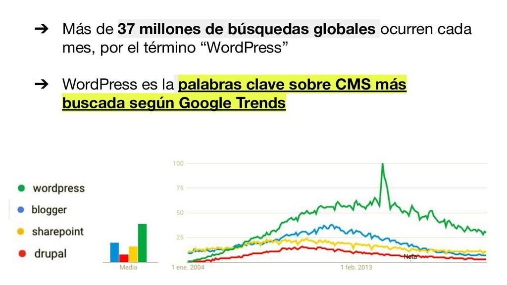 ➔ Más de 37 millones de búsquedas globales ocur...