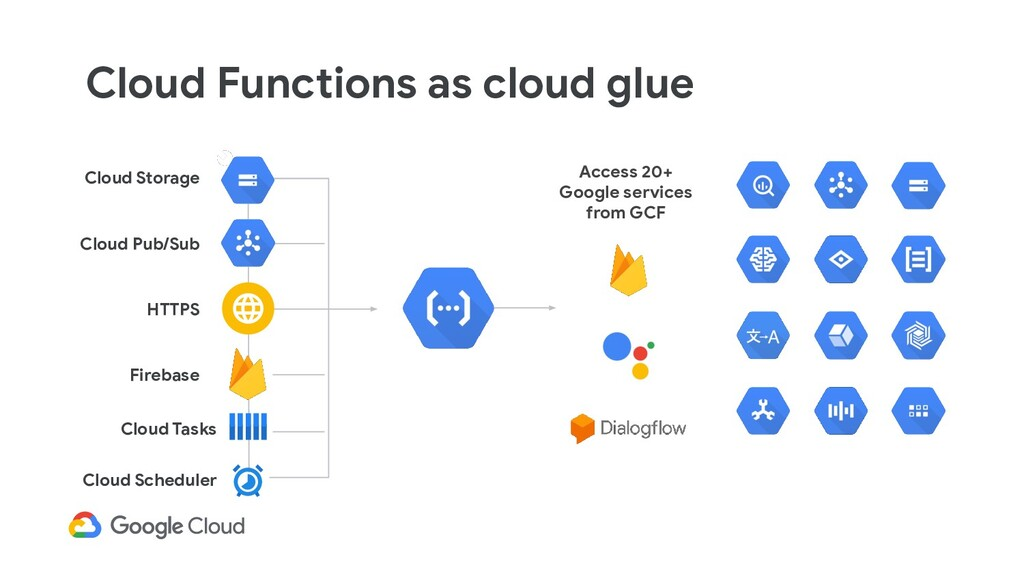 Cloud Functions as cloud glue Access 20+ Google...