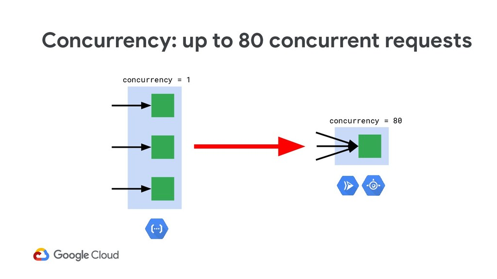 Concurrency: up to 80 concurrent requests concu...