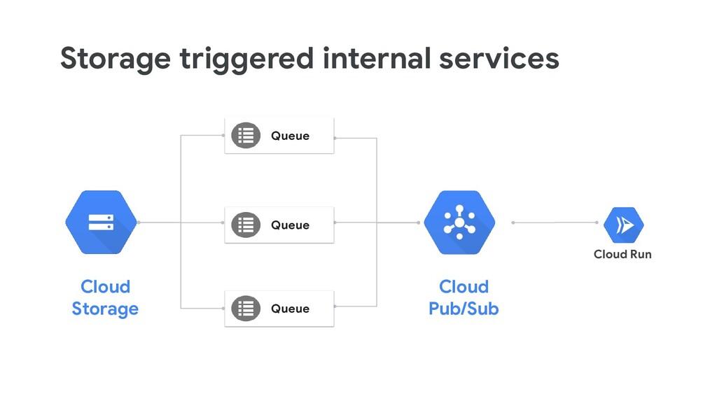 Storage triggered internal services Cloud Run C...