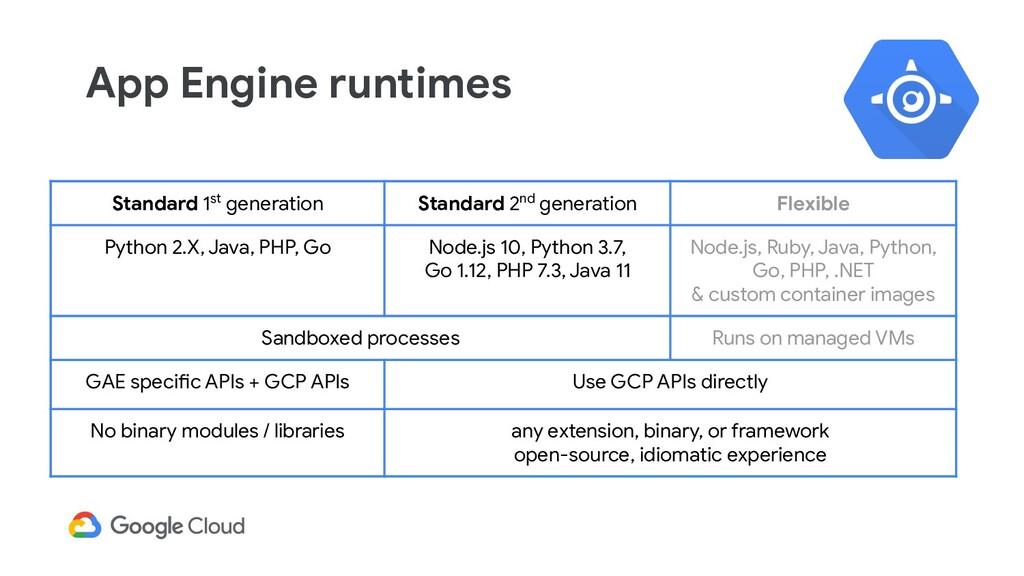 Services part of async tasks Cloud Tasks user_r...