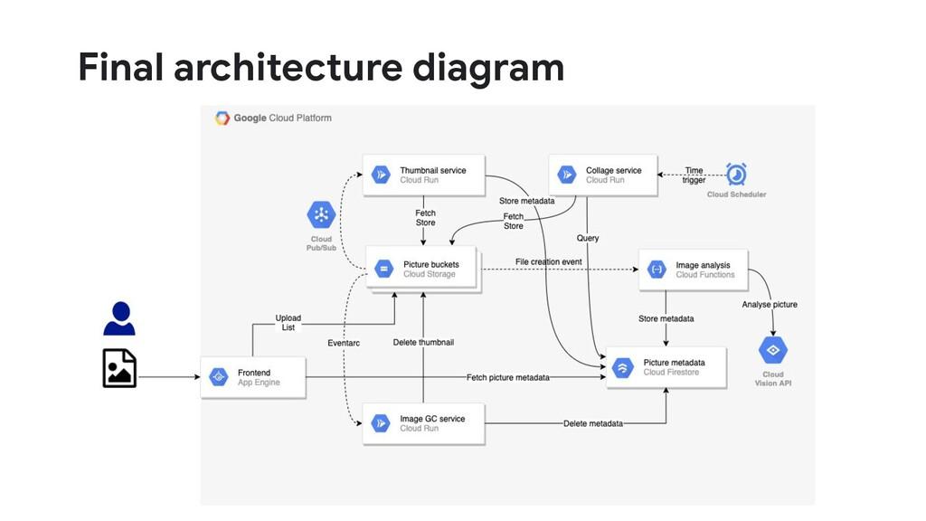 Final architecture diagram