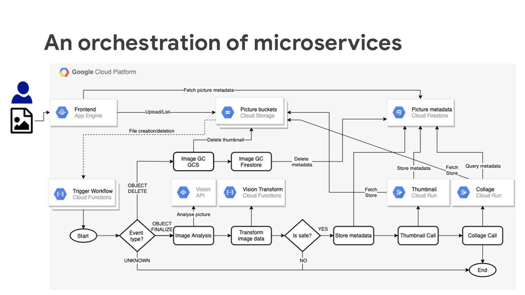 An orchestration of microservices