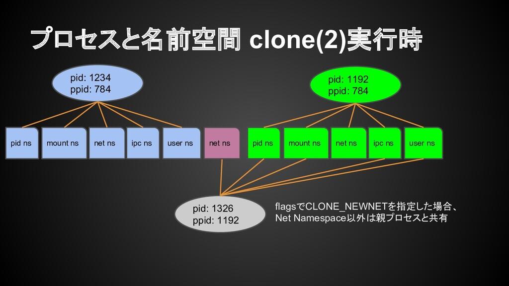 プロセスと名前空間 clone(2)実行時 pid: 1234 ppid: 784 pid: ...