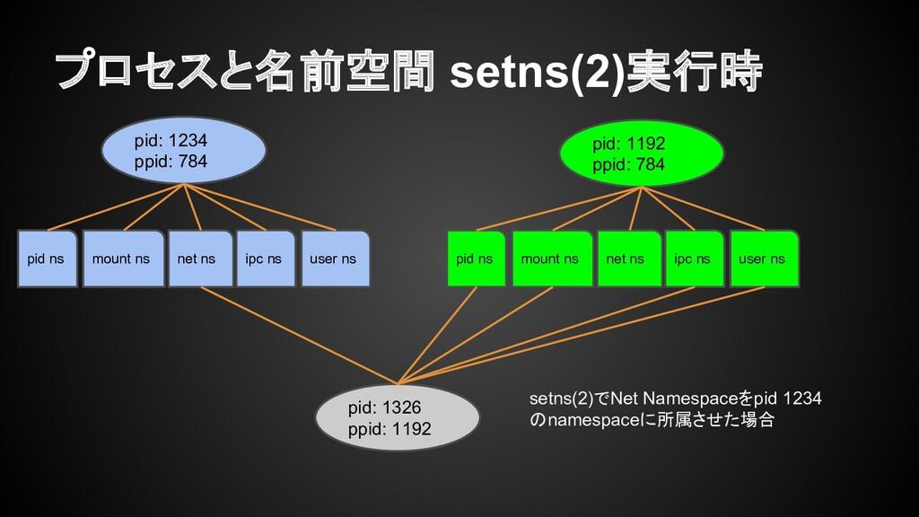 プロセスと名前空間 setns(2)実行時 pid: 1234 ppid: 784 pid: ...