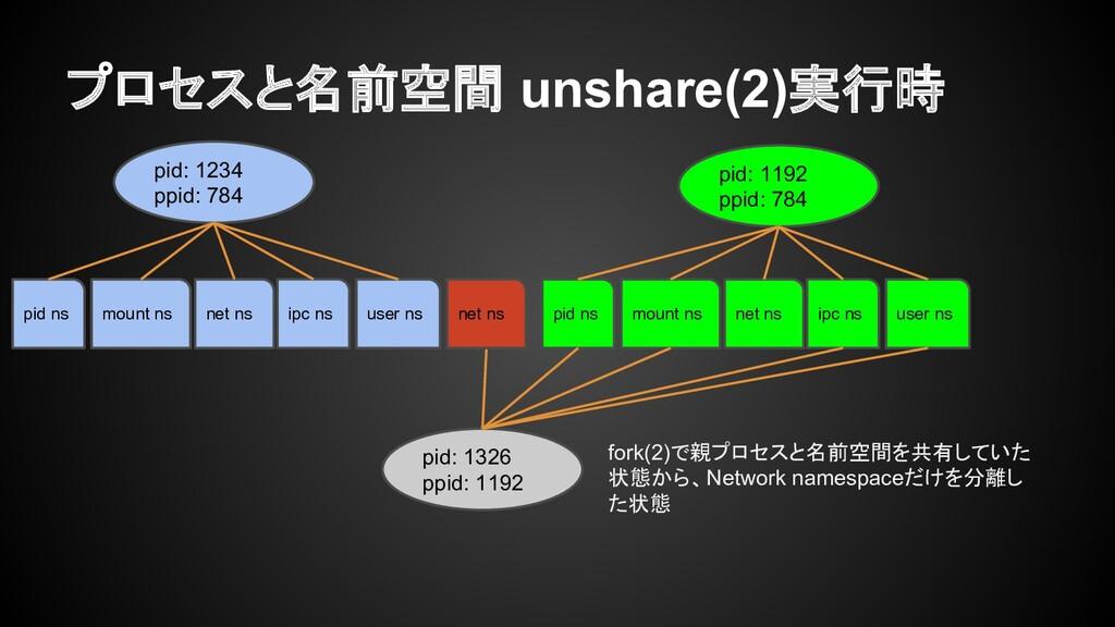プロセスと名前空間 unshare(2)実行時 pid: 1234 ppid: 784 pid...