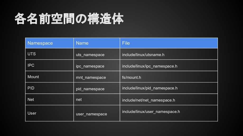 各名前空間の構造体 Namespace Name File UTS uts_namespace...