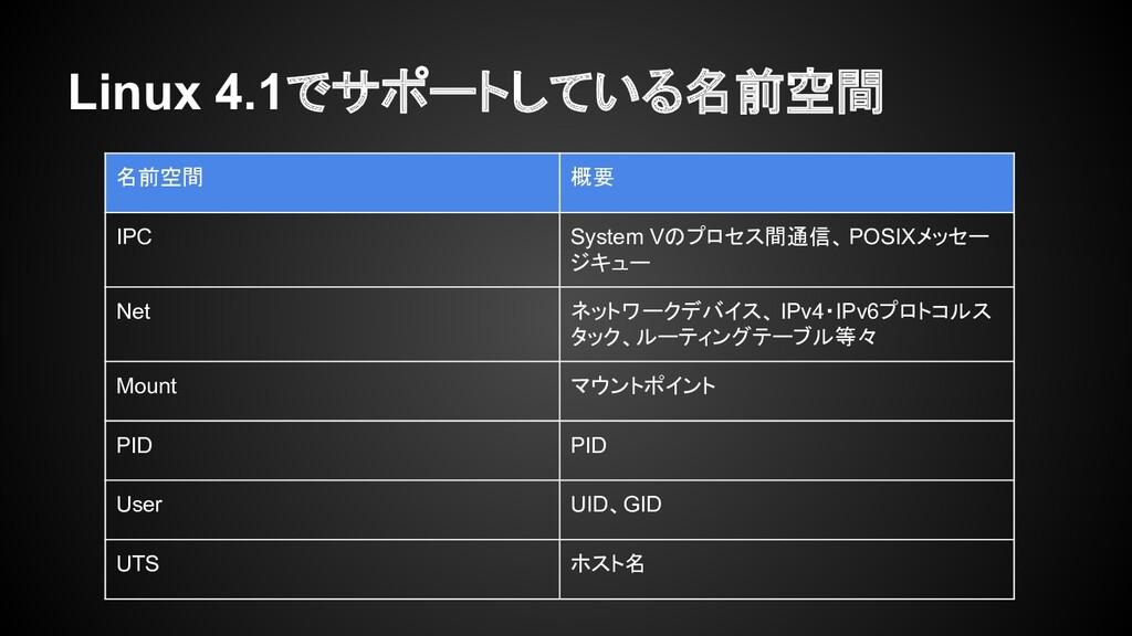 Linux 4.1でサポートしている名前空間 名前空間 概要 IPC System Vのプロセ...