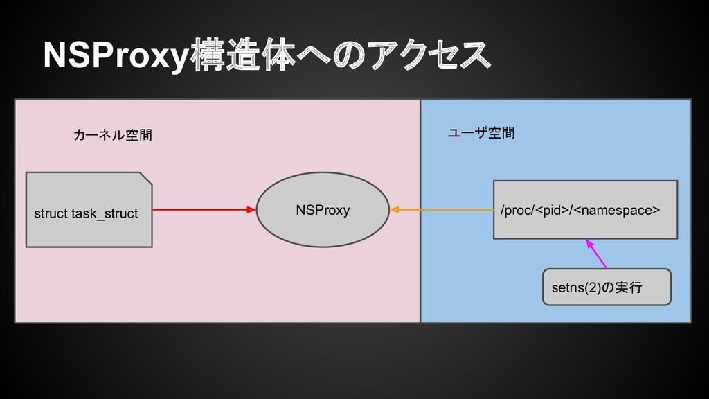 NSProxy構造体へのアクセス struct task_struct NSProxy /pr...
