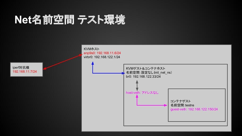Net名前空間 テスト環境 iperf対抗機 192.168.11.7/24 KVMホスト e...