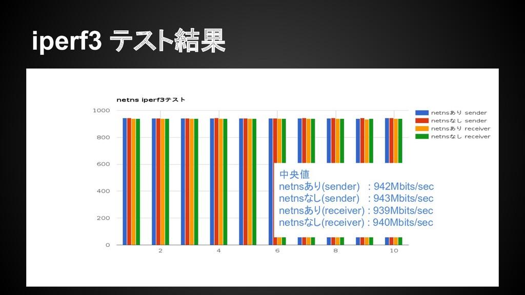 iperf3 テスト結果 中央値 netnsあり(sender) : 942Mbits/sec...