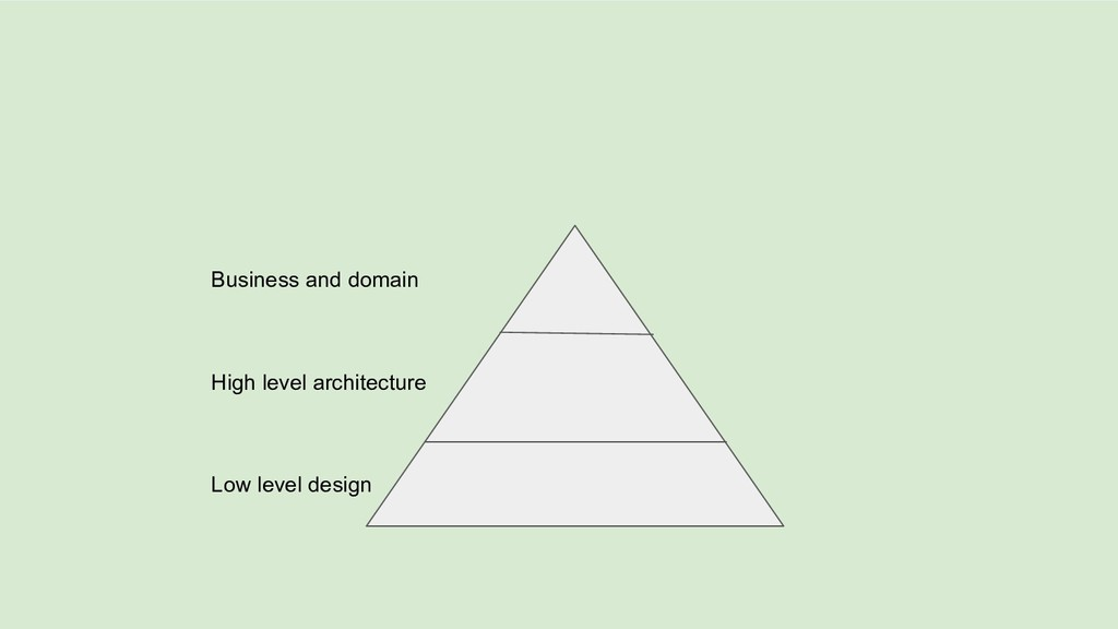 Business and domain High level architecture Low...