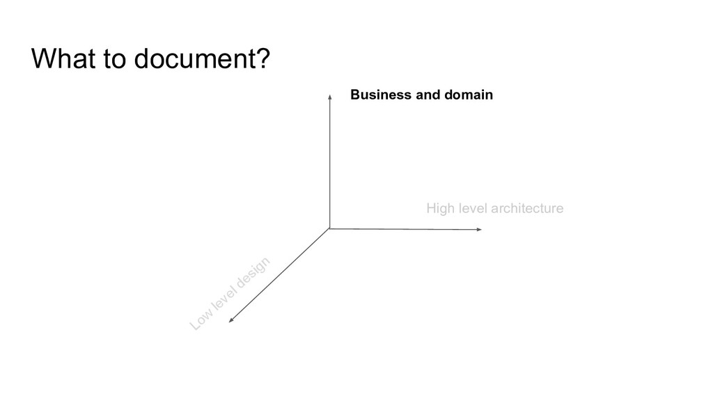 What to document? Business and domain High leve...