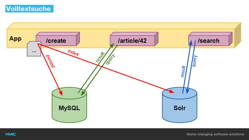 Volltextsuche MySQL Solr App index persist /sea...