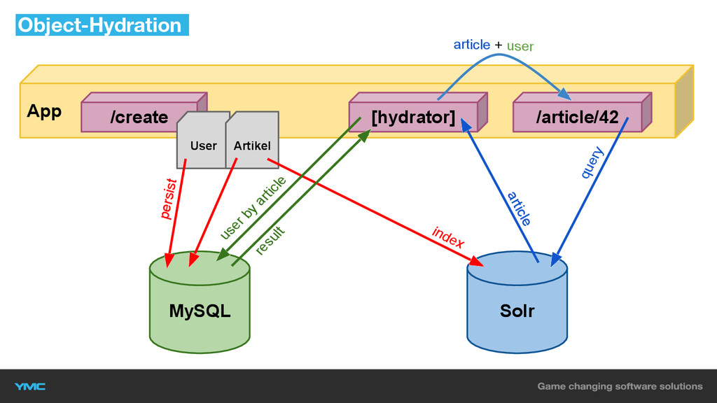 Object-Hydration MySQL Solr App persist /create...