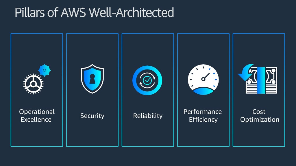 Pillars of AWS Well-Architected Security Cost O...