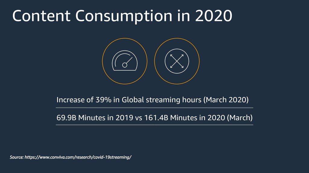 Content Consumption in 2020 Increase of 39% in ...