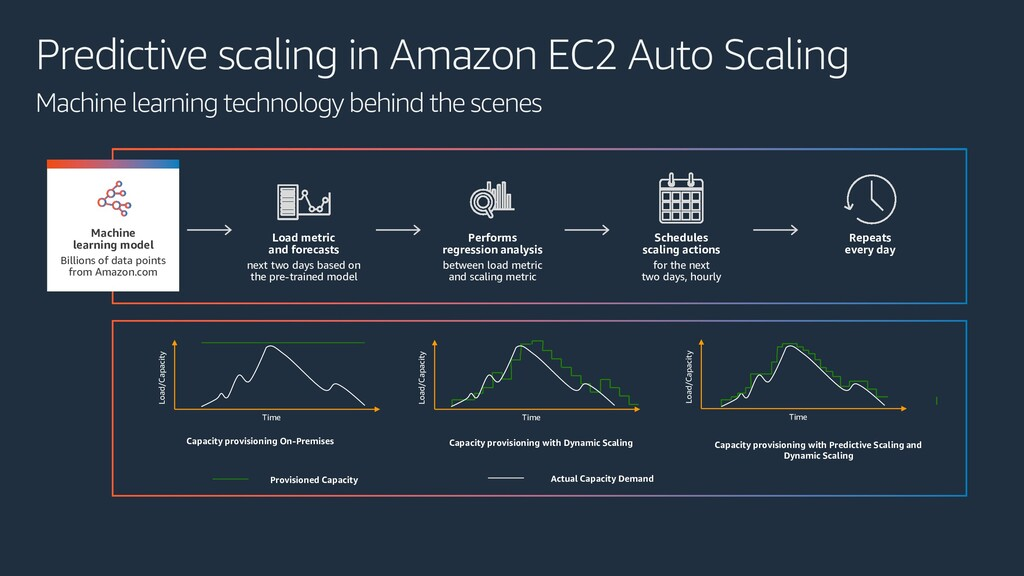Predictive scaling in Amazon EC2 Auto Scaling M...