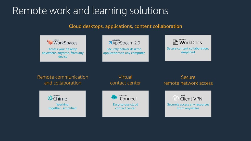 Remote work and learning solutions Cloud deskto...
