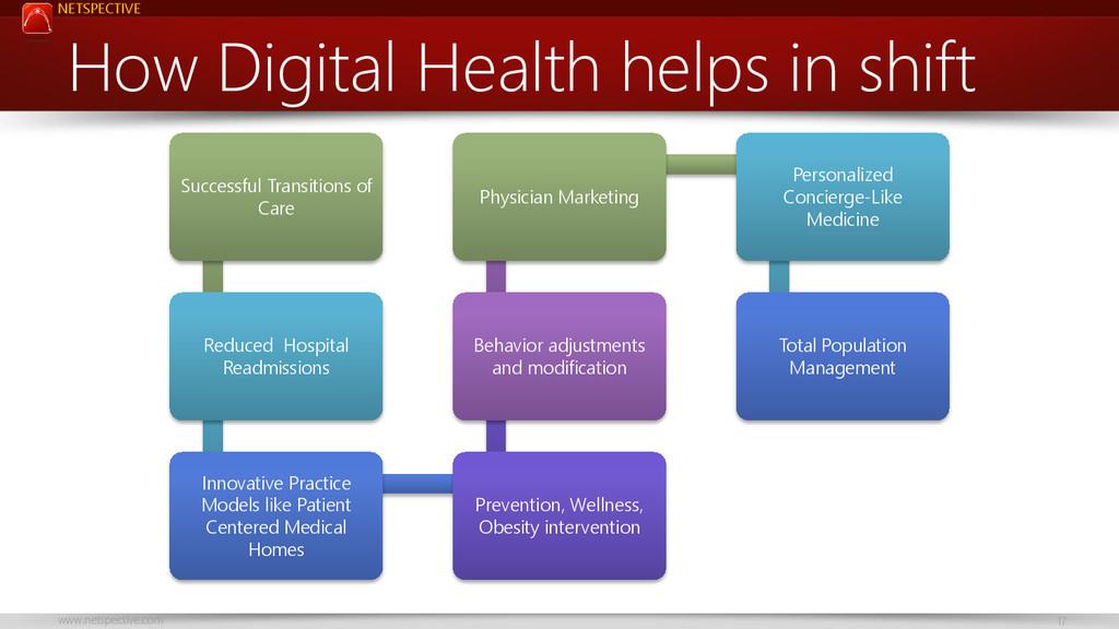 NETSPECTIVE www.netspective.com 17 How Digital ...